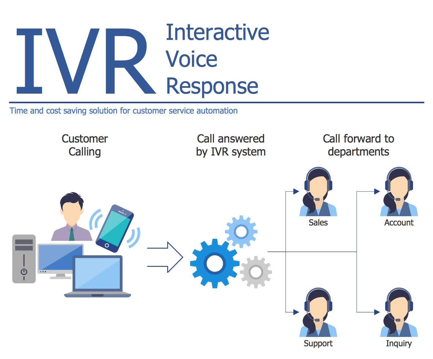 IVR System Diagram for Customer Service Automation in Call Center